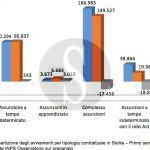 #Messina. Il flop del Jobs Act: troppi voucher e poche assunzioni
