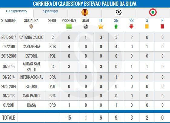 Carriera Da Silva